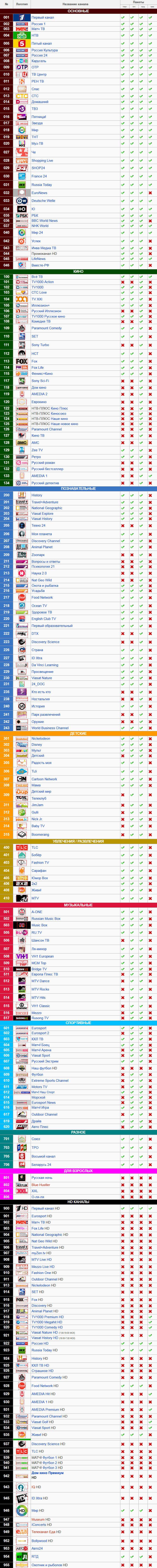 Список каналов